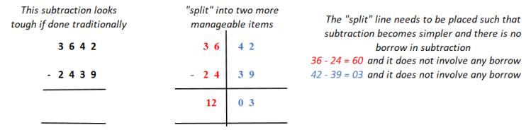 splitting 3