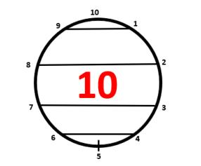 ten point circle -3