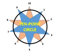 ten point circle -4